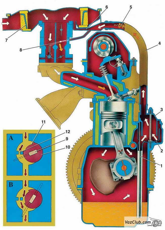 Рис. 3–76.  Схема вентиляции картера двигателя.  А и В - работа золотникового устройства карбюратора при малой...