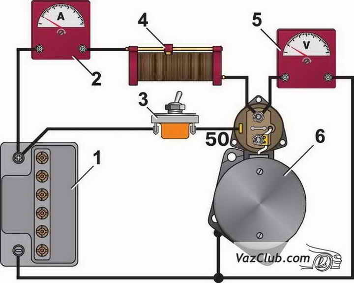 Схема соединений для проверки стартера на стенде 1 - аккумуляторная батарея; 2 - амперметр с шунтом на 1000 А; 3...