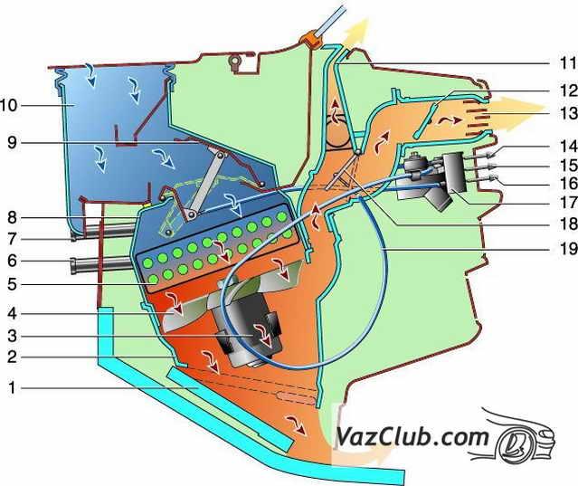 Схема работы отопителя.  1 - воздухораспределительная крышка; 2 - кожух вентилятора; 3 - электродвигатель вентилятора...